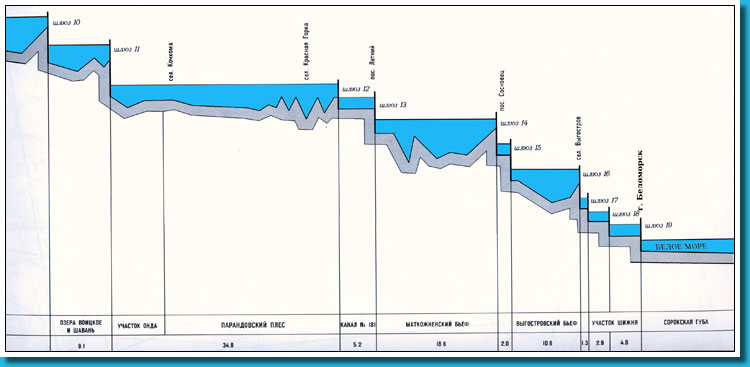 Diagrammatic longitudinal a profile of a navigable route of the Belomorsko-Baltic channel